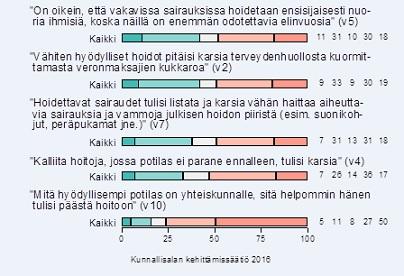 gallup terveys_2